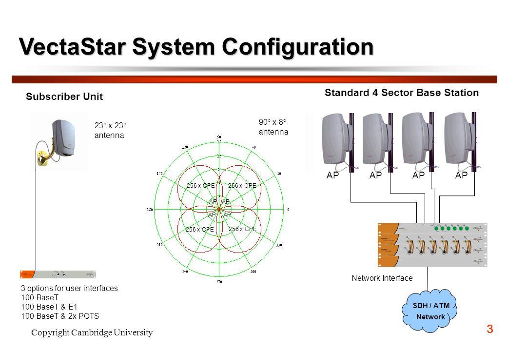 VectaStar System Configuration
