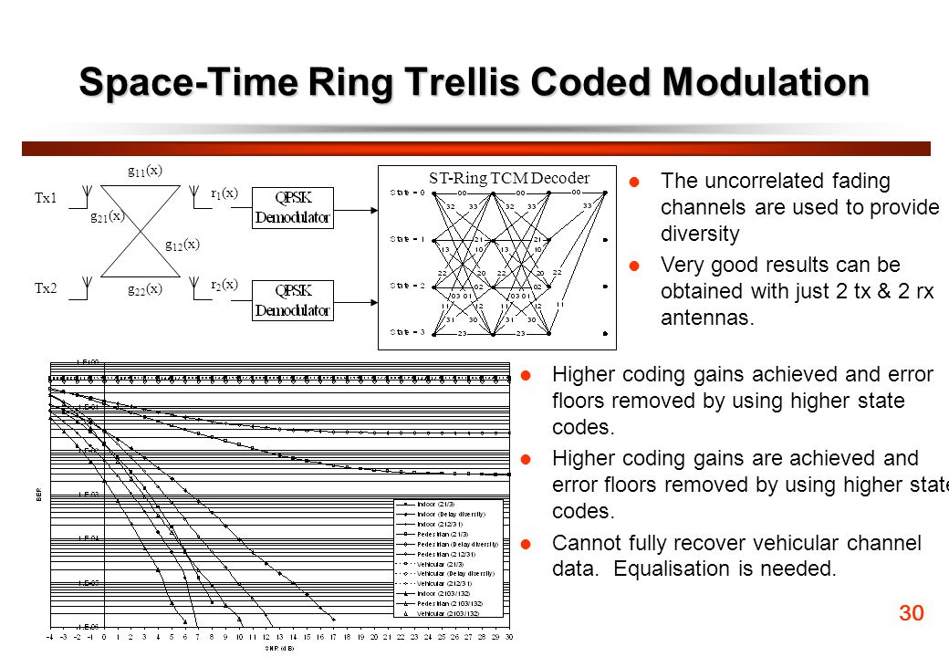 Space-Time Ring Trellis Coded Modulation