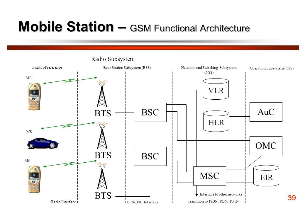 Mobile Station – GSM Functional Architecture