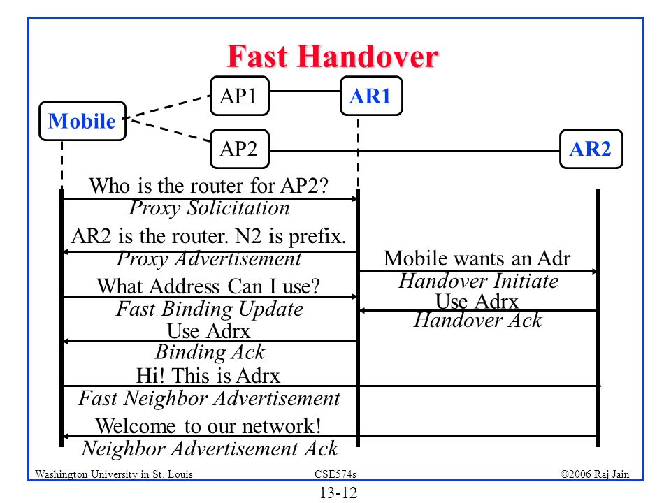 Fast Handover AP1 AR1 Mobile AP2 AR2 Who is the router for AP2