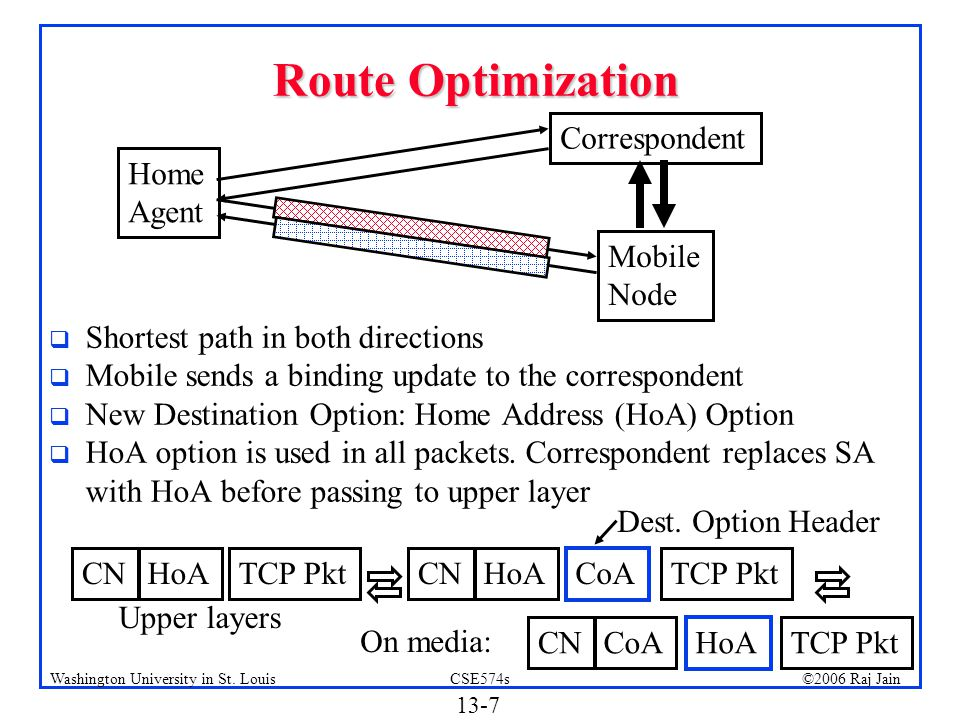 Route Optimization Correspondent Home Agent Mobile Node