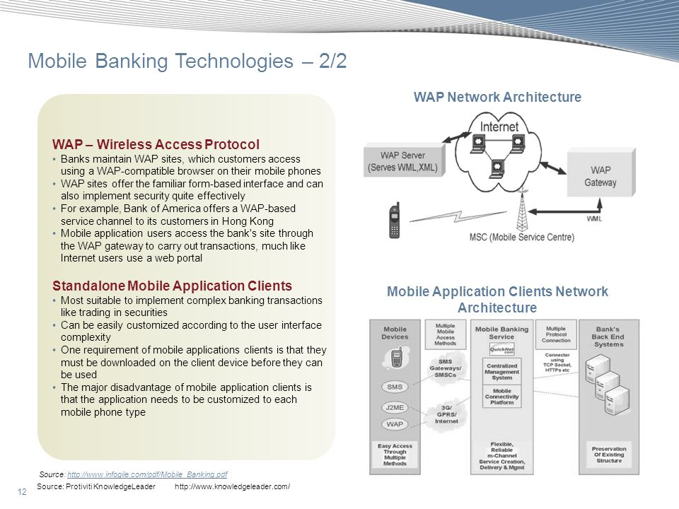 Mobile Banking Technologies – 2/2