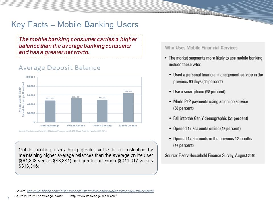 Key Facts – Mobile Banking Users