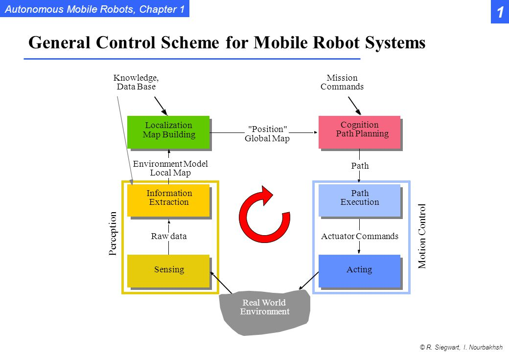 General Control Scheme for Mobile Robot Systems