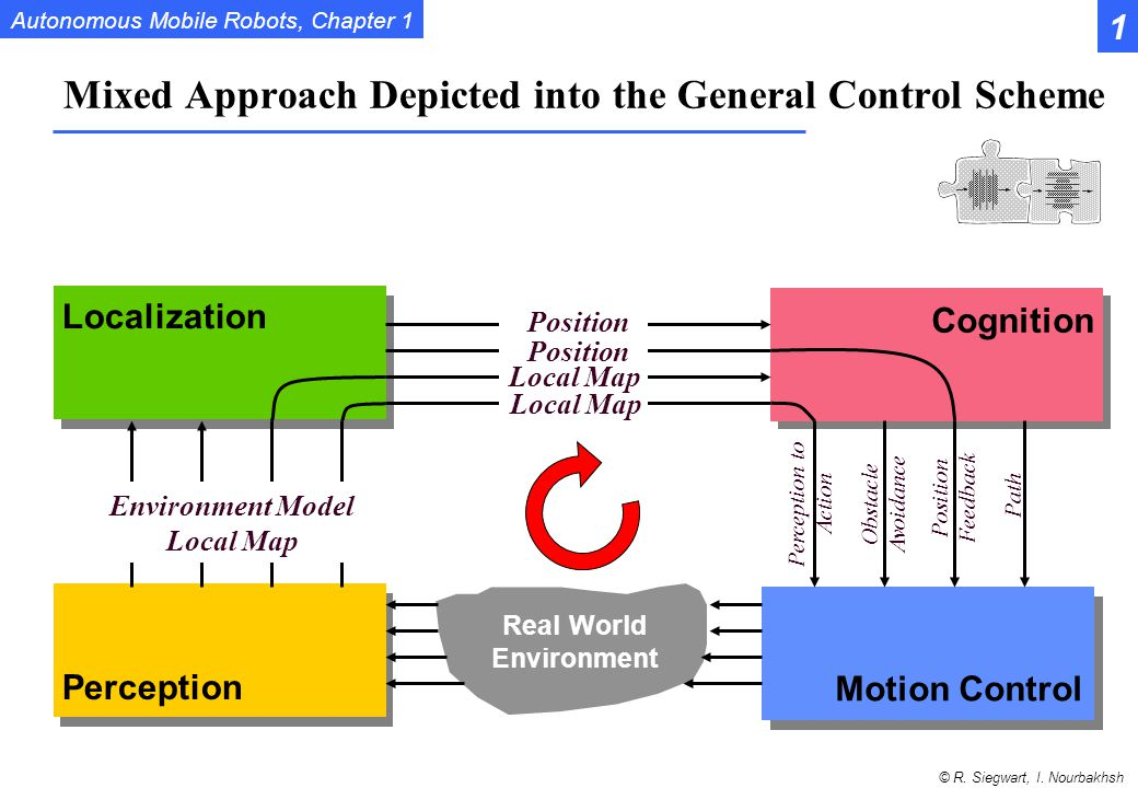 Mixed Approach Depicted into the General Control Scheme