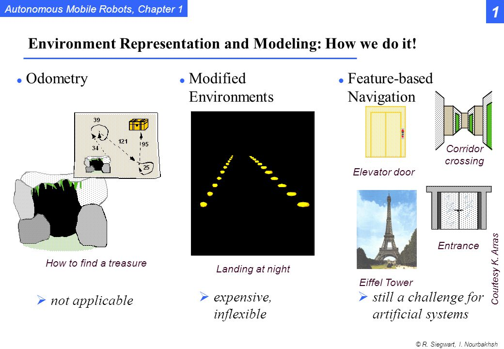 Environment Representation and Modeling: How we do it!
