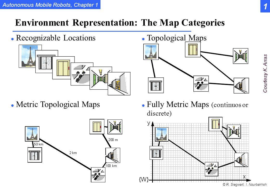 Environment Representation: The Map Categories