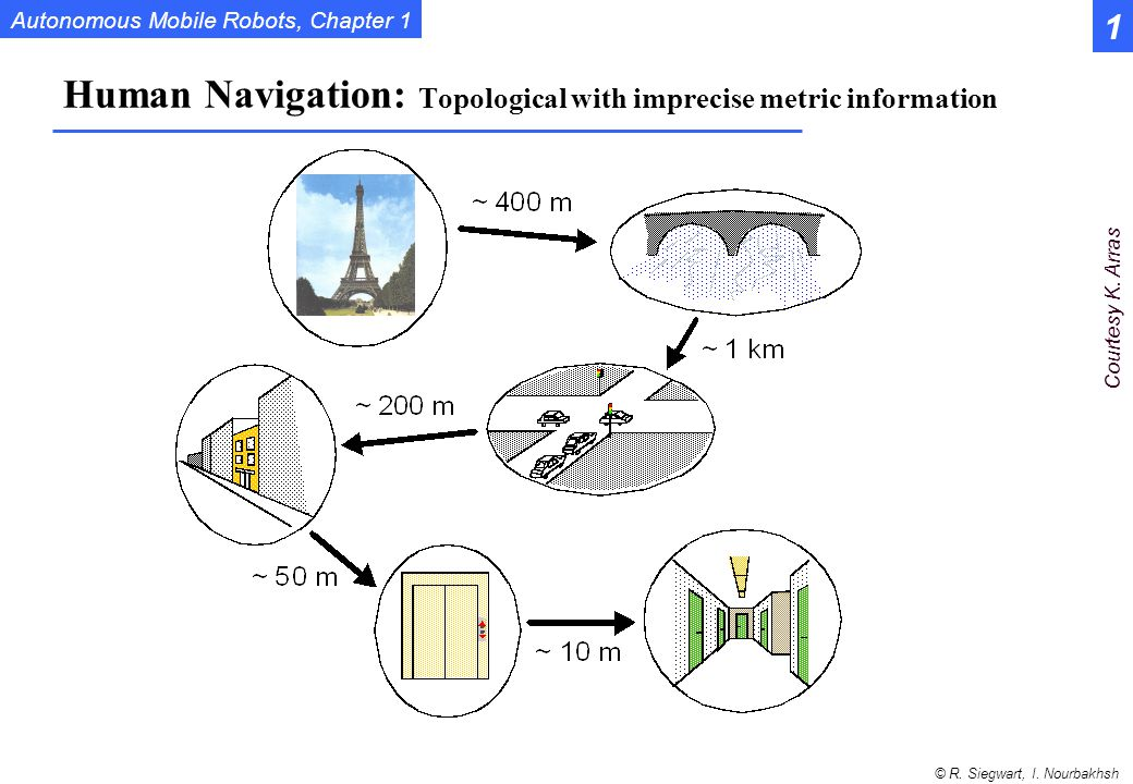 Human Navigation: Topological with imprecise metric information