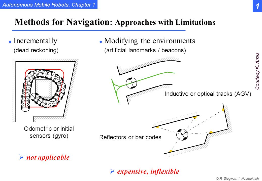 Methods for Navigation: Approaches with Limitations