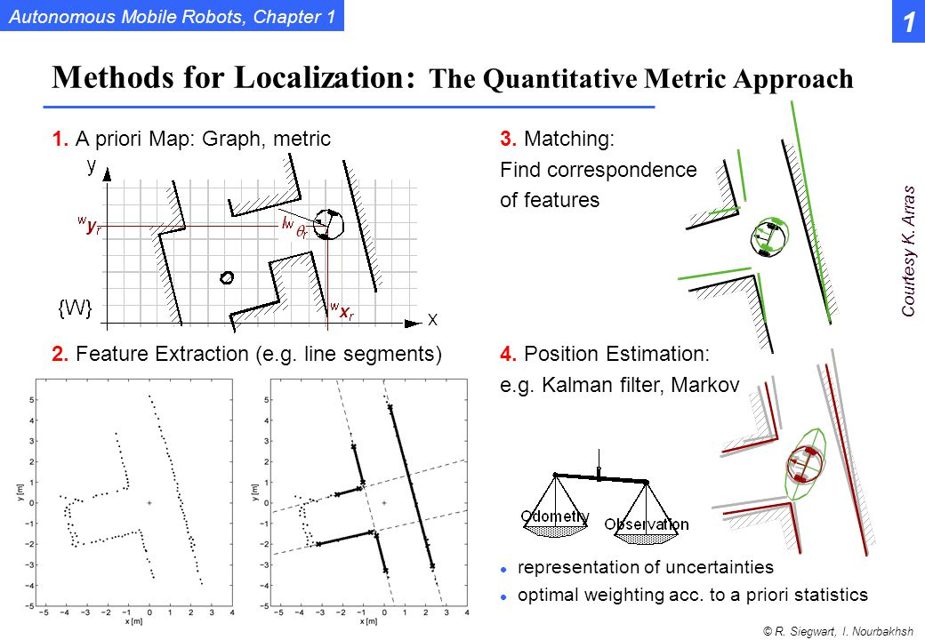 Methods for Localization: The Quantitative Metric Approach