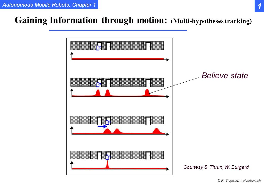 Gaining Information through motion: (Multi-hypotheses tracking)