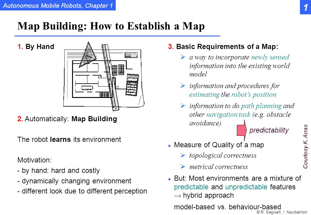 Map Building: How to Establish a Map