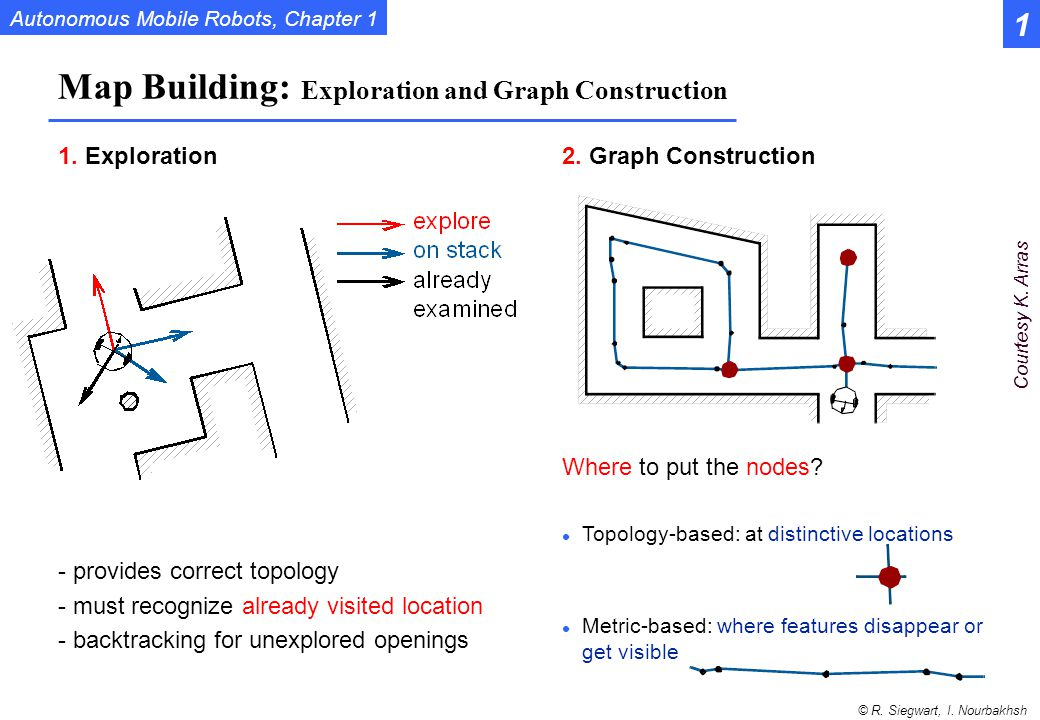 Map Building: Exploration and Graph Construction