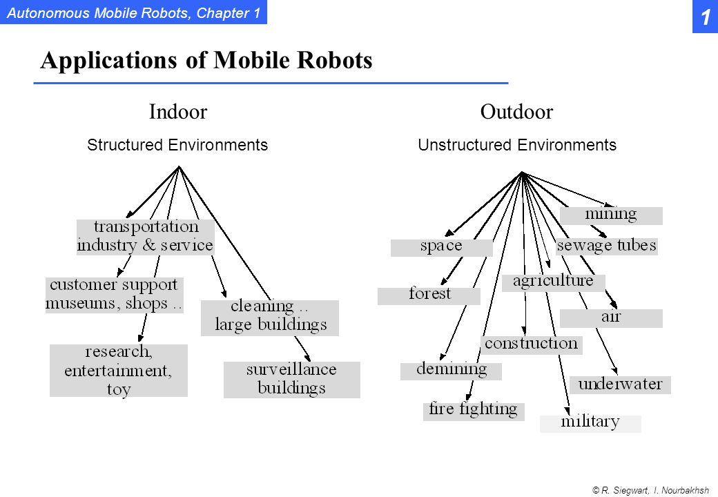 Applications of Mobile Robots