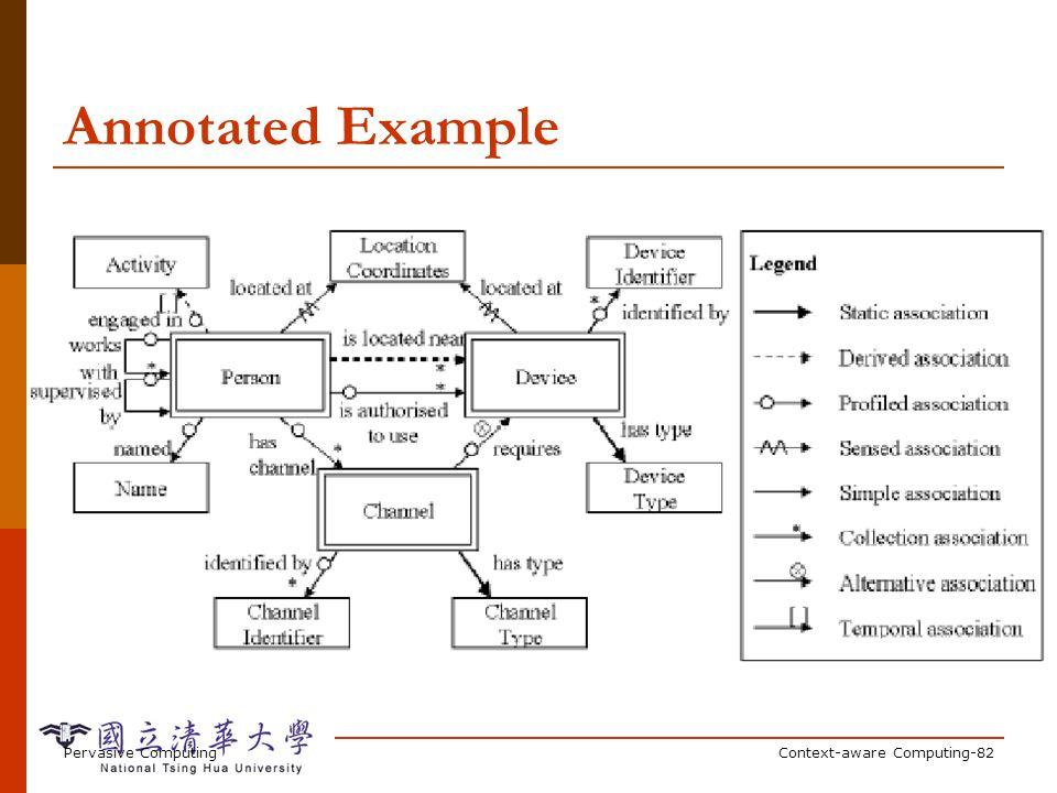 Modeling Dependencies