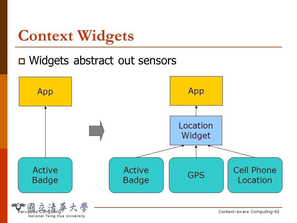 Context Widget A software component that Analogy to GUI widget