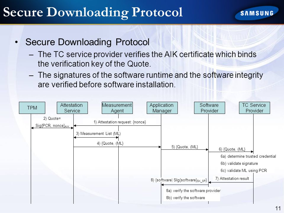 Secure Downloading Protocol