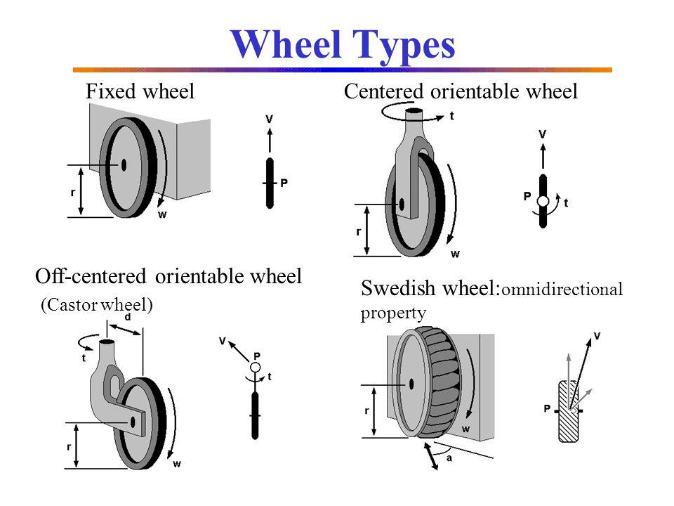 Wheel Types Fixed wheel Centered orientable wheel