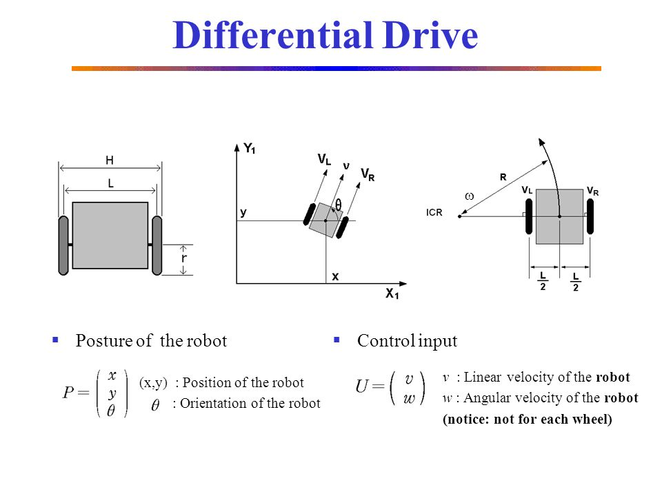 Differential Drive Posture of the robot Control input 