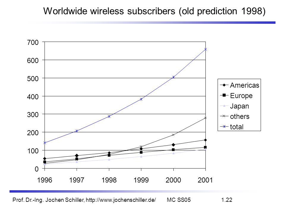 Worldwide wireless subscribers (old prediction 1998)