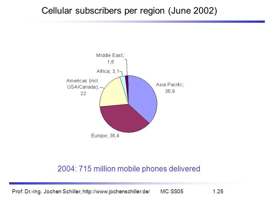 Cellular subscribers per region (June 2002)