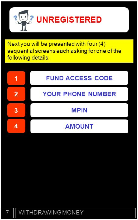 UNREGISTERED 1 FUND ACCESS CODE 2 YOUR PHONE NUMBER 3 MPIN 4 AMOUNT