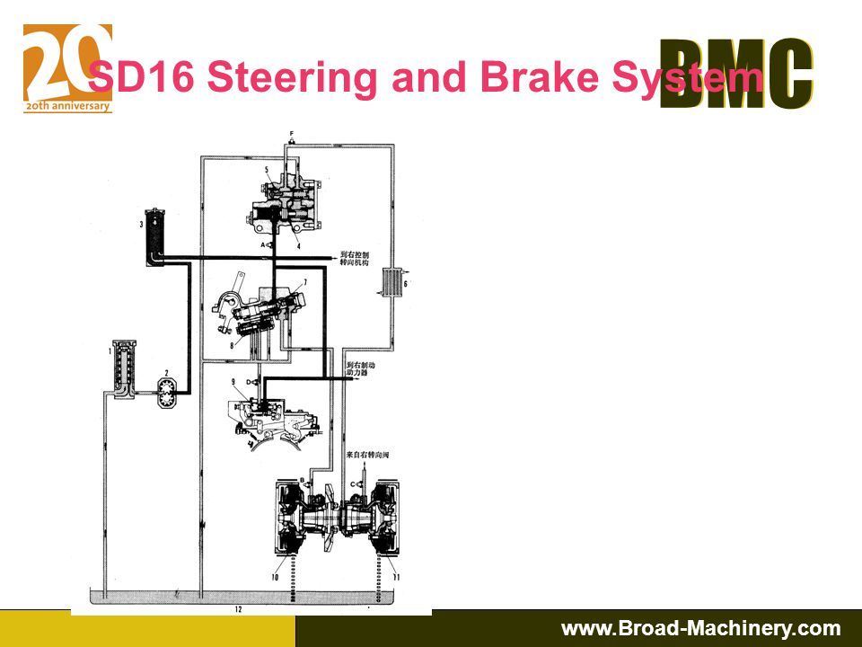 SD16 Steering and Brake System