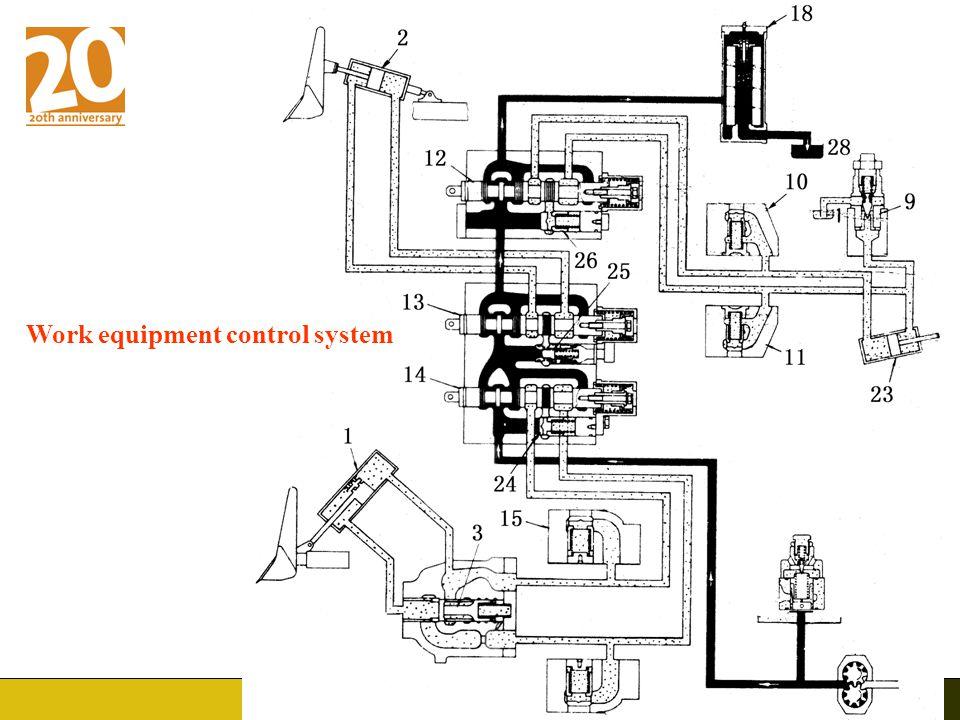 Work equipment control system