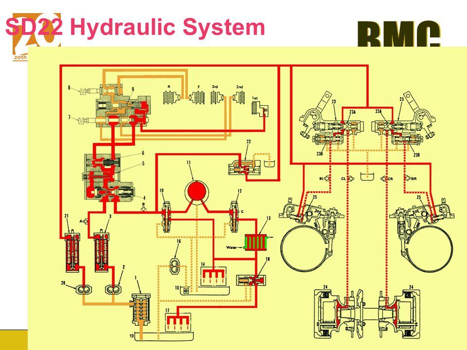 SD22 Hydraulic System