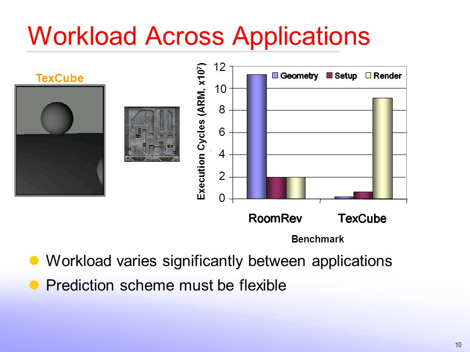 Workload Across Applications