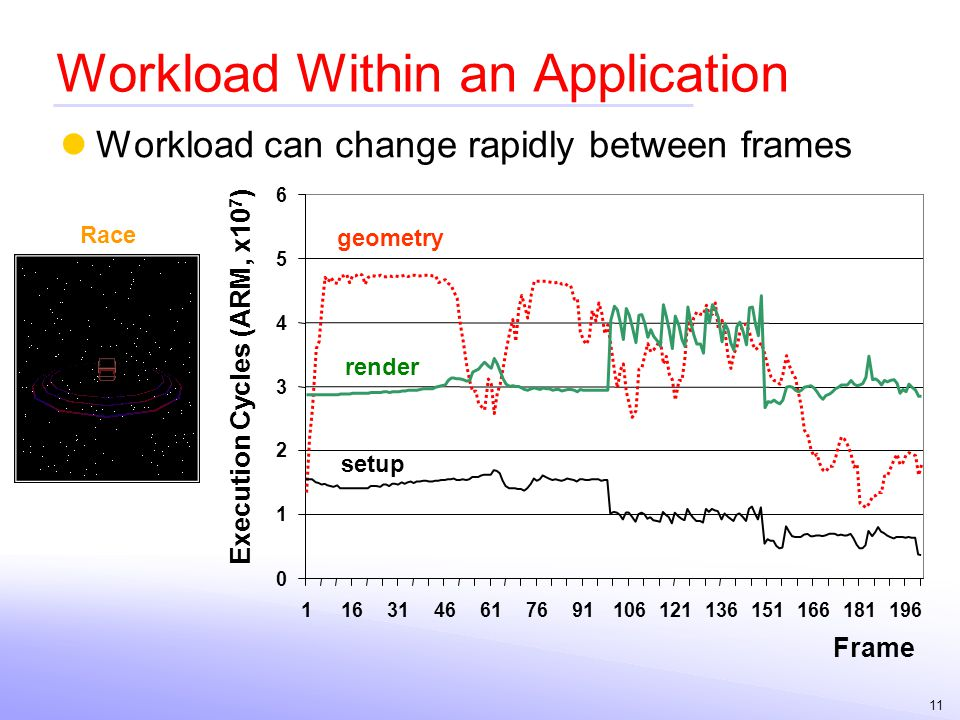 Workload Within an Application
