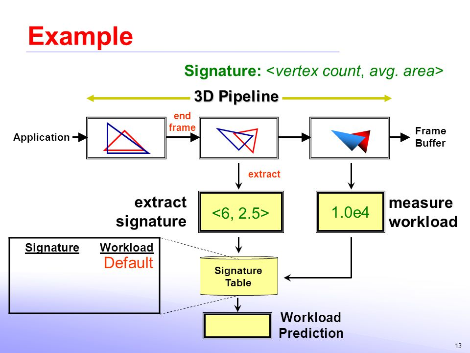 Example Signature: <vertex count, avg. area> 3D Pipeline extract