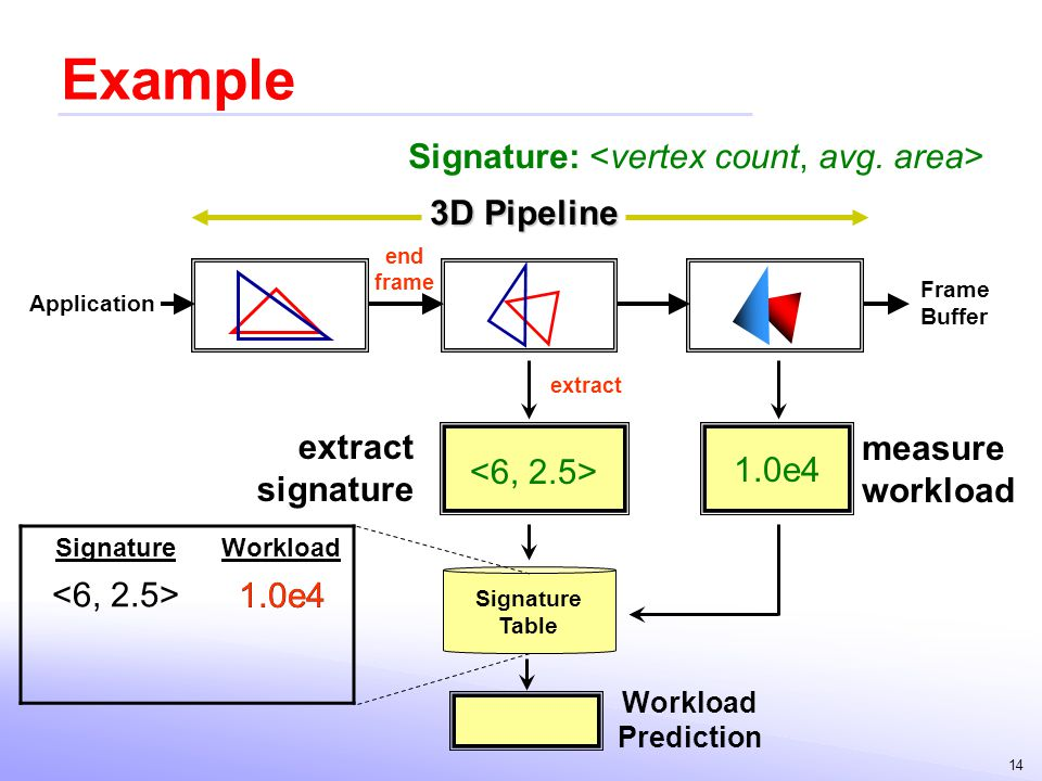 Example Signature: <vertex count, avg. area> 3D Pipeline