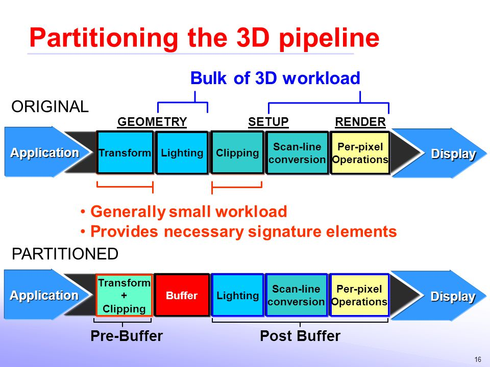 Partitioning the 3D pipeline