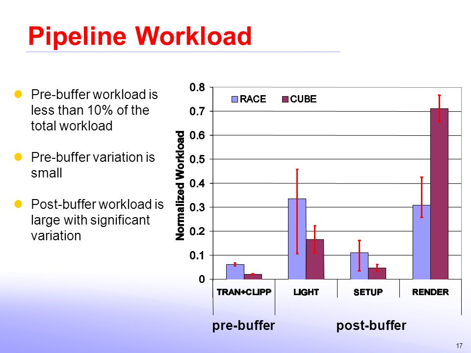Pipeline Workload Pre-buffer workload is less than 10% of the total workload. Pre-buffer variation is small.