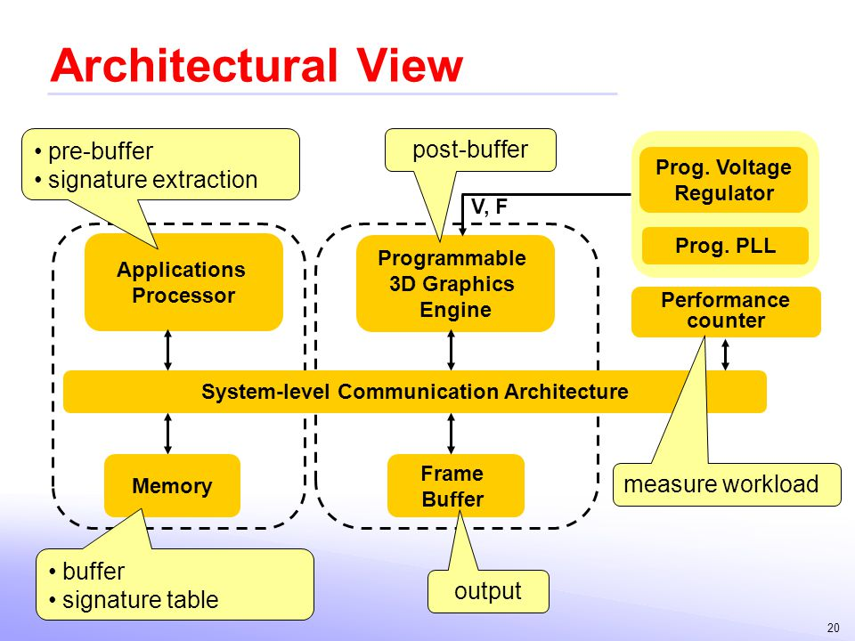 System-level Communication Architecture
