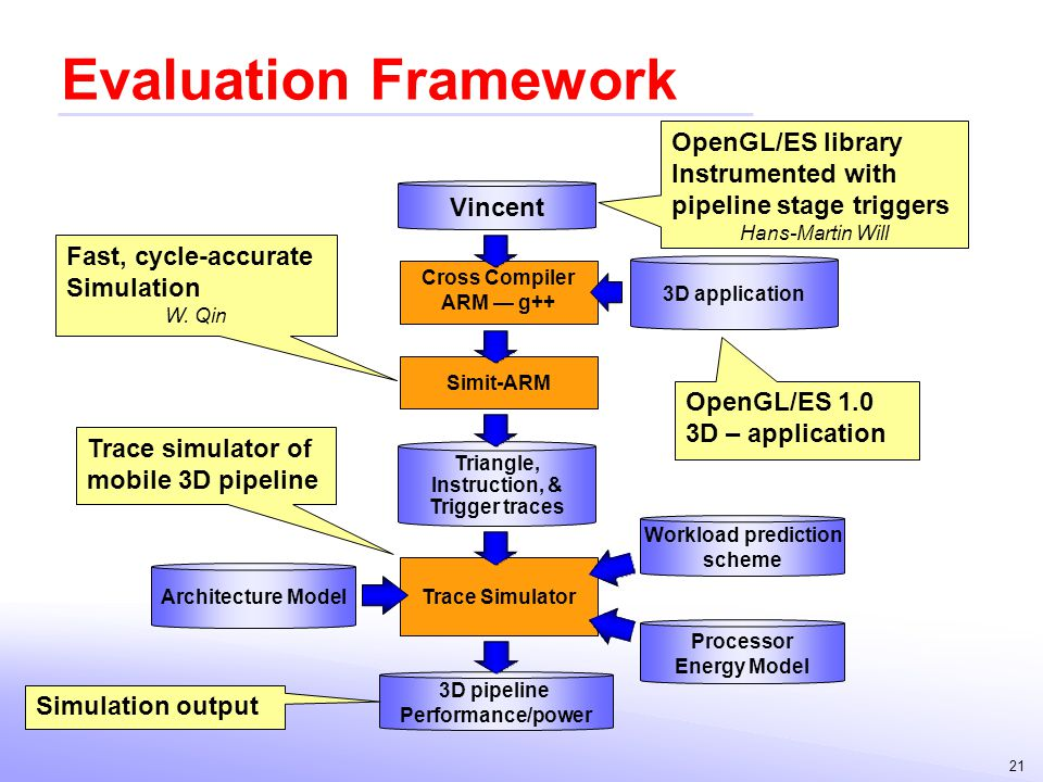 Evaluation Framework OpenGL/ES library Instrumented with