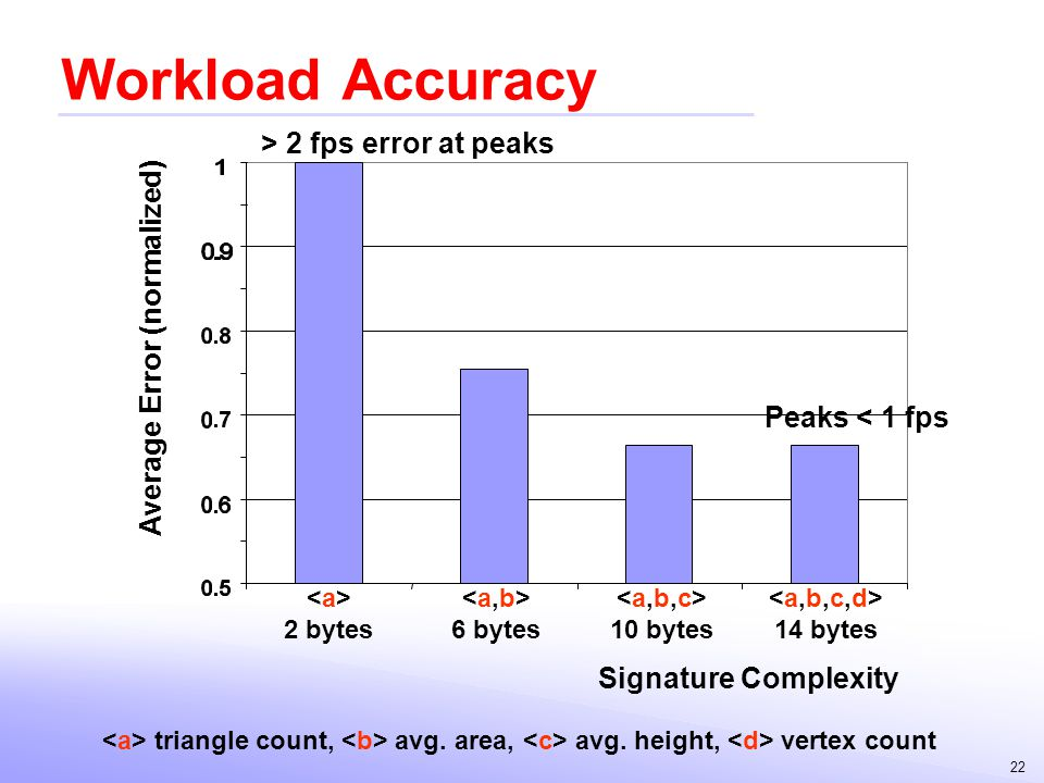 Workload Accuracy > 2 fps error at peaks Average Error (normalized)