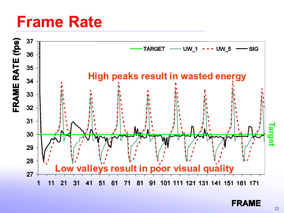 Frame Rate High peaks result in wasted energy