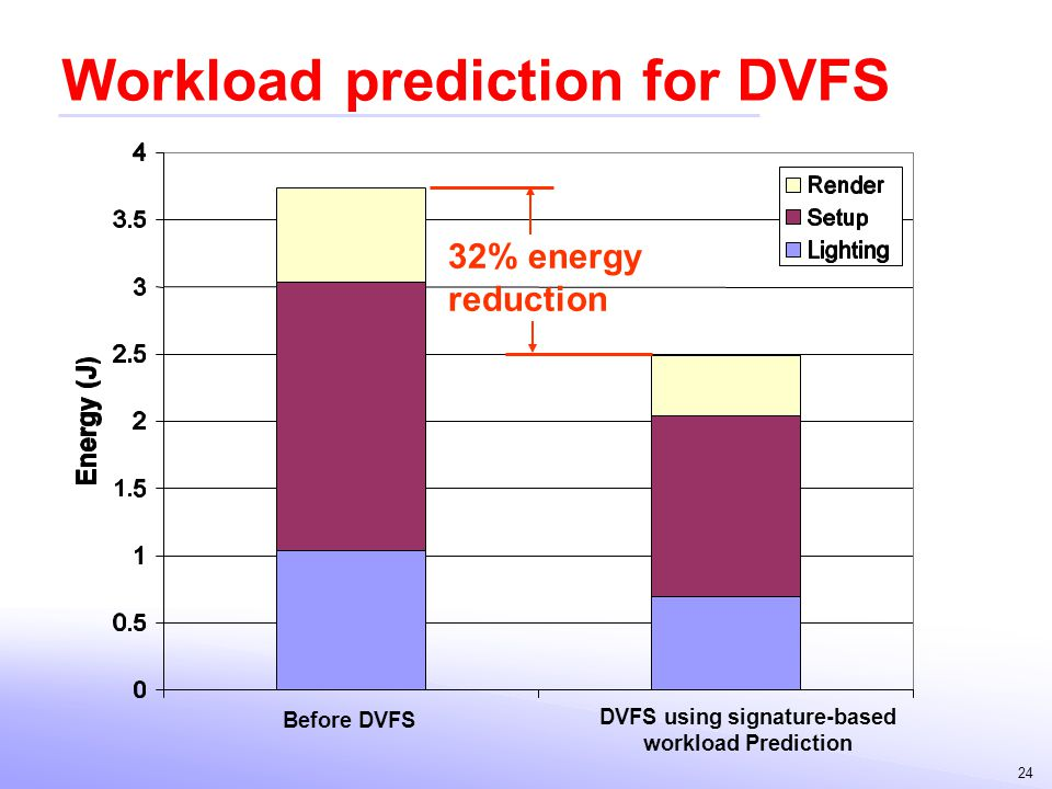 Workload prediction for DVFS