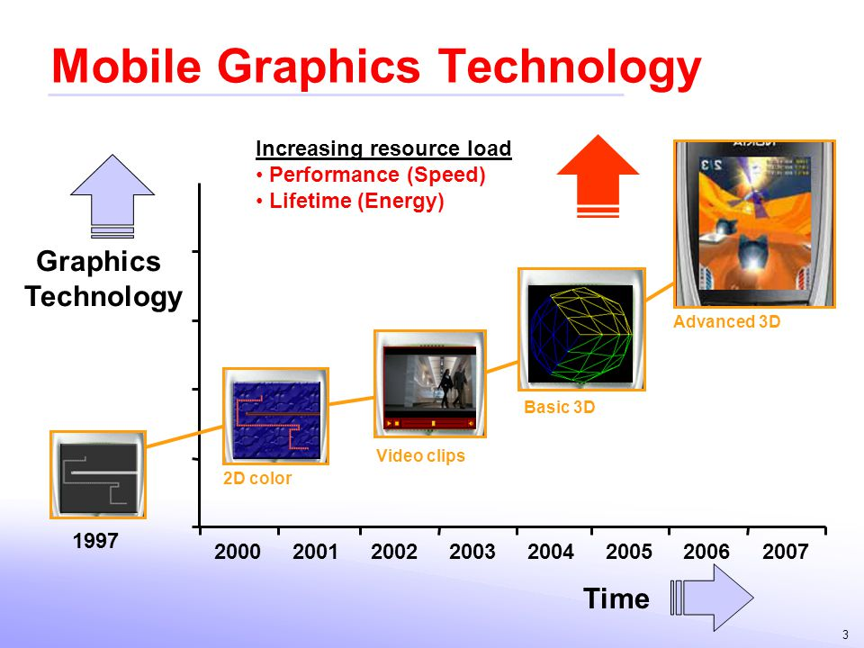 Mobile Graphics Technology