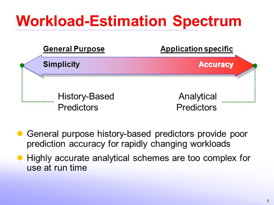 Workload-Estimation Spectrum