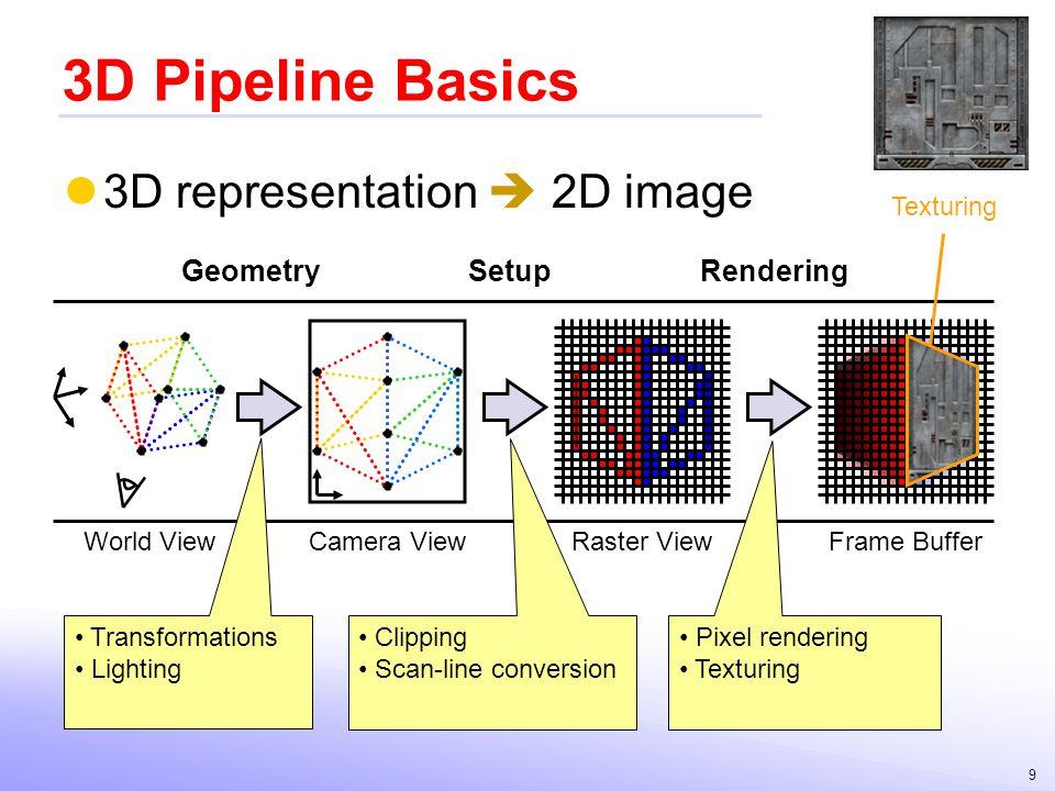 3D Pipeline Basics 3D representation  2D image Geometry Setup
