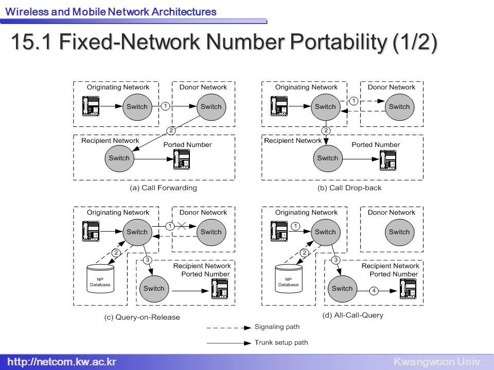 15.1 Fixed-Network Number Portability (1/2)