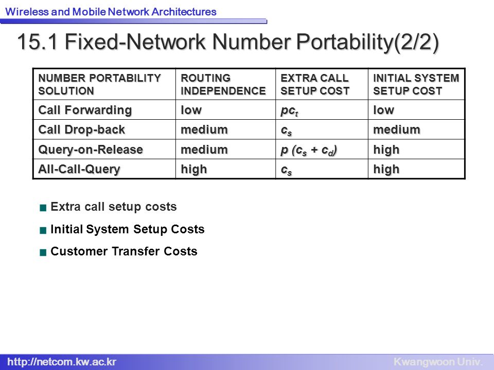 15.1 Fixed-Network Number Portability(2/2)