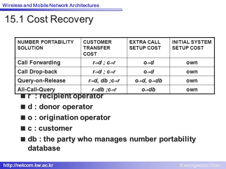 15.1 Cost Recovery r : recipient operator d : donor operator