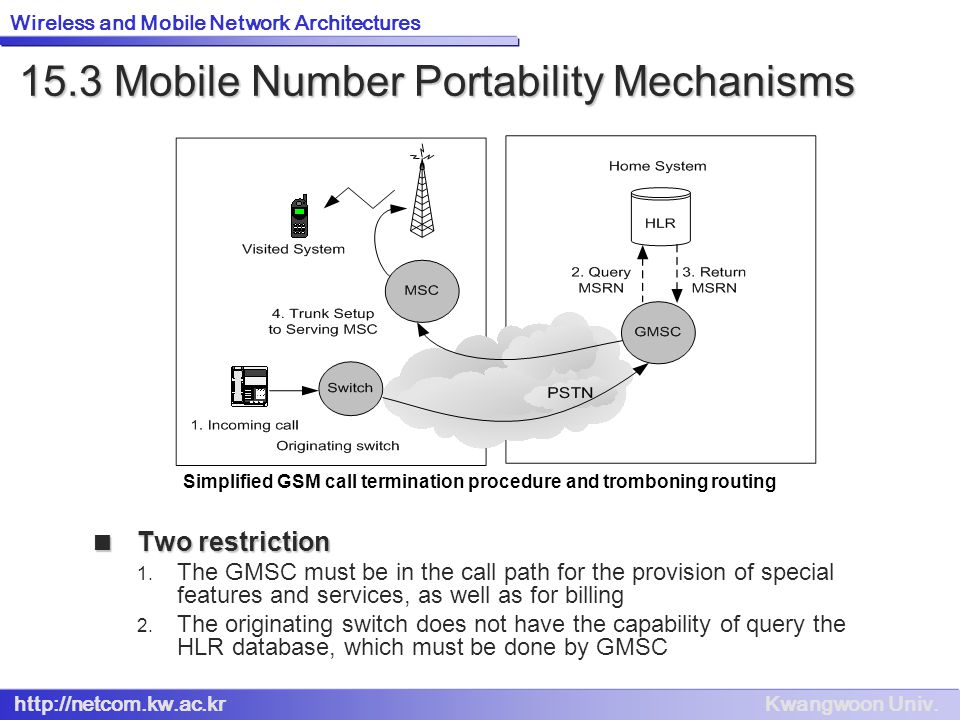 15.3 Mobile Number Portability Mechanisms