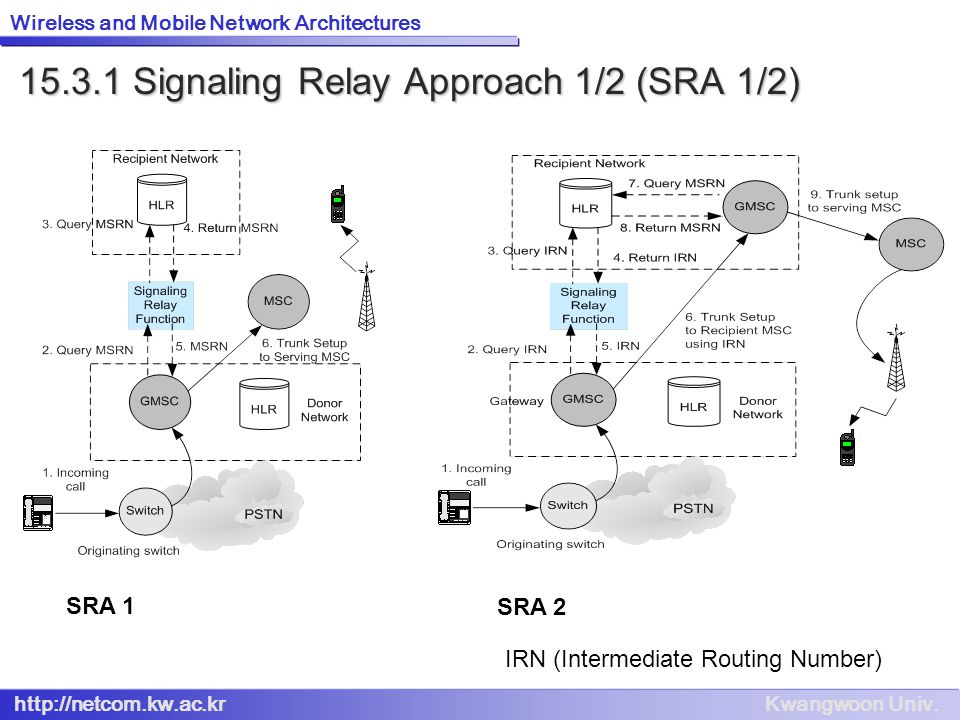 15.3.1 Signaling Relay Approach 1/2 (SRA 1/2)