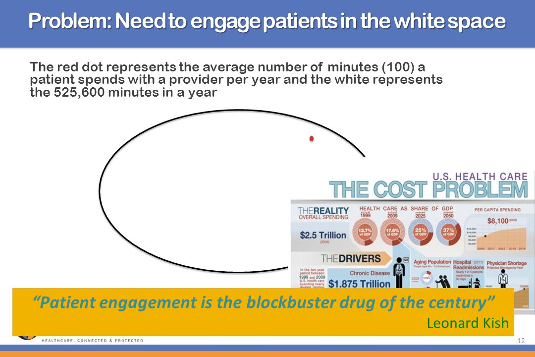 Patient engagement is the blockbuster drug of the century