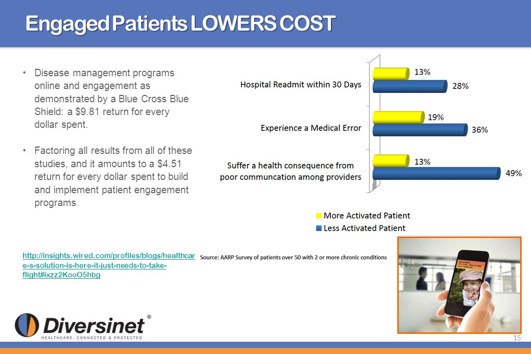 Engaged Patients LOWERS COST